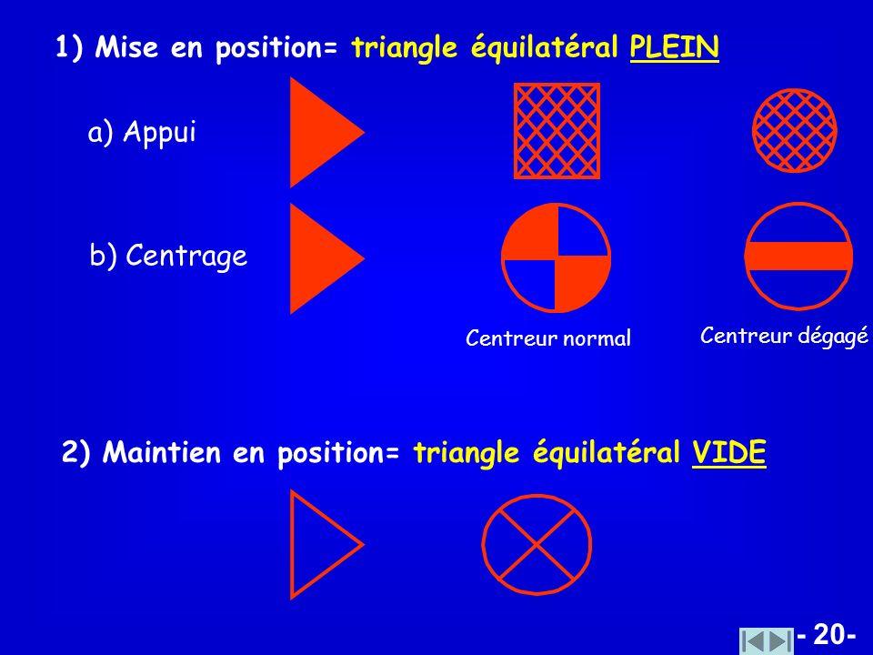 - 20- 1) Mise en position= triangle équilatéral PLEIN a) Appui b) Centrage 2) Maintien en position= triangle équilatéral VIDE Centreur normal Centreur