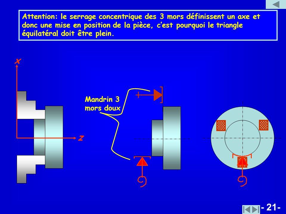 - 21- Attention: le serrage concentrique des 3 mors définissent un axe et donc une mise en position de la pièce, cest pourquoi le triangle équilatéral