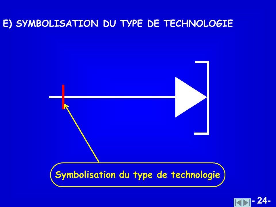 - 24- E) SYMBOLISATION DU TYPE DE TECHNOLOGIE Symbolisation du type de technologie