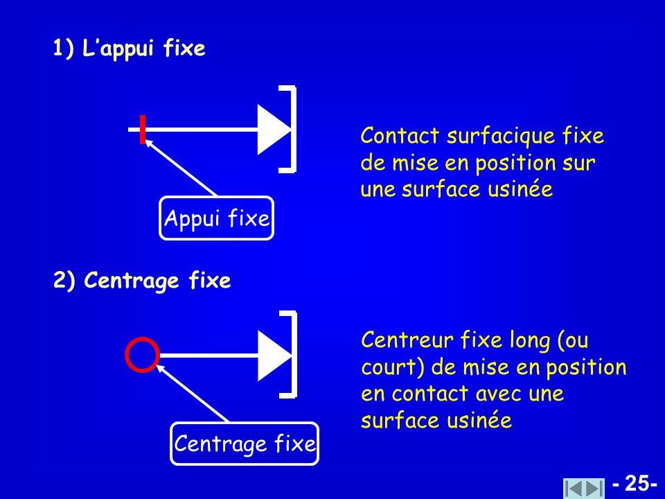 - 25- 1) Lappui fixe Appui fixe 2) Centrage fixe Centrage fixe Contact surfacique fixe de mise en position sur une surface usinée Centreur fixe long (