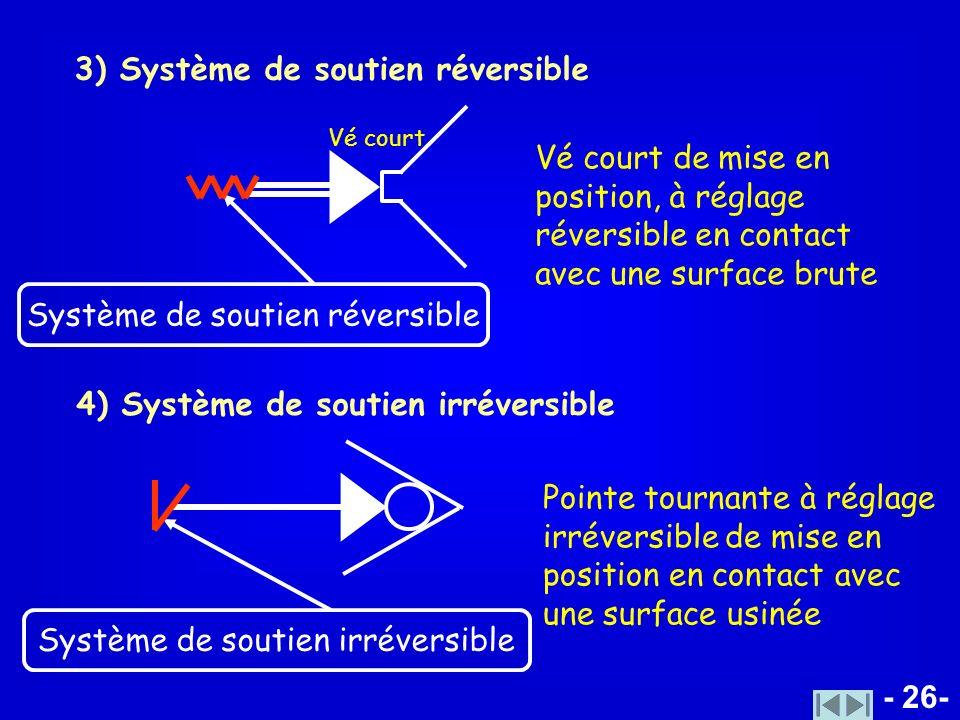 - 26- 3) Système de soutien réversible Système de soutien réversible 4) Système de soutien irréversible Système de soutien irréversible Vé court de mi
