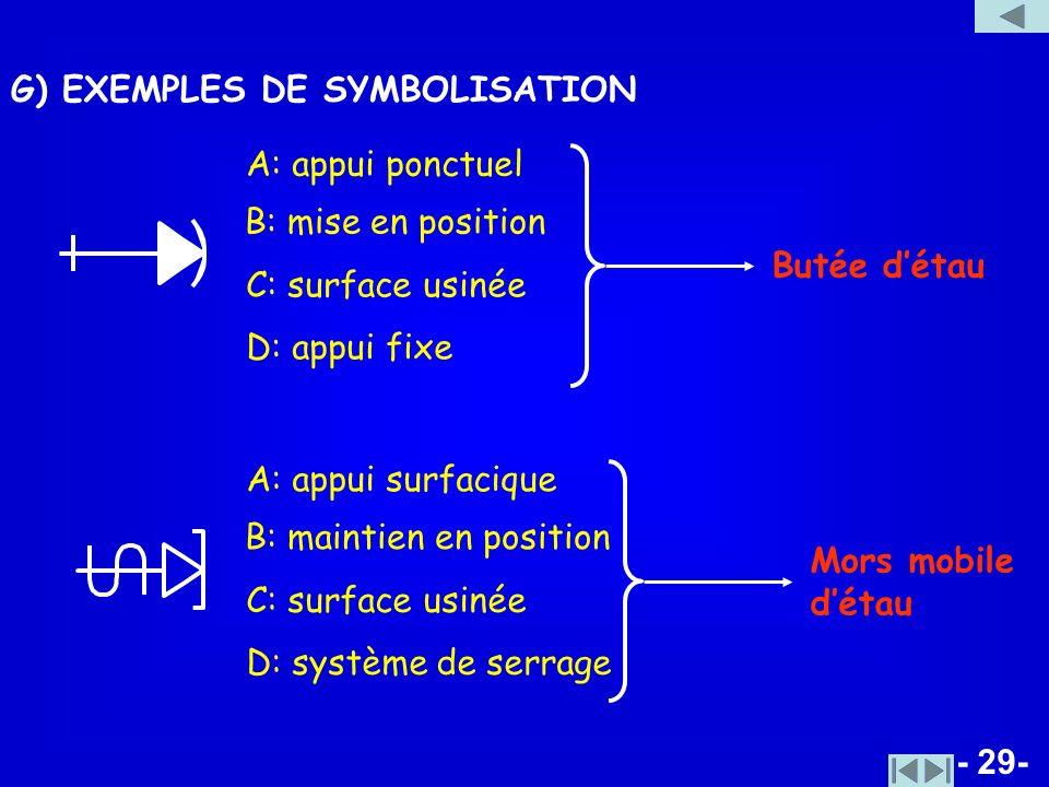 - 29- G) EXEMPLES DE SYMBOLISATION A: appui ponctuel B: mise en position C: surface usinée D: appui fixe Butée détau A: appui surfacique B: maintien e