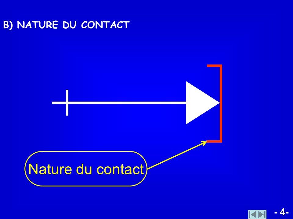 - 4- B) NATURE DU CONTACT Nature du contact