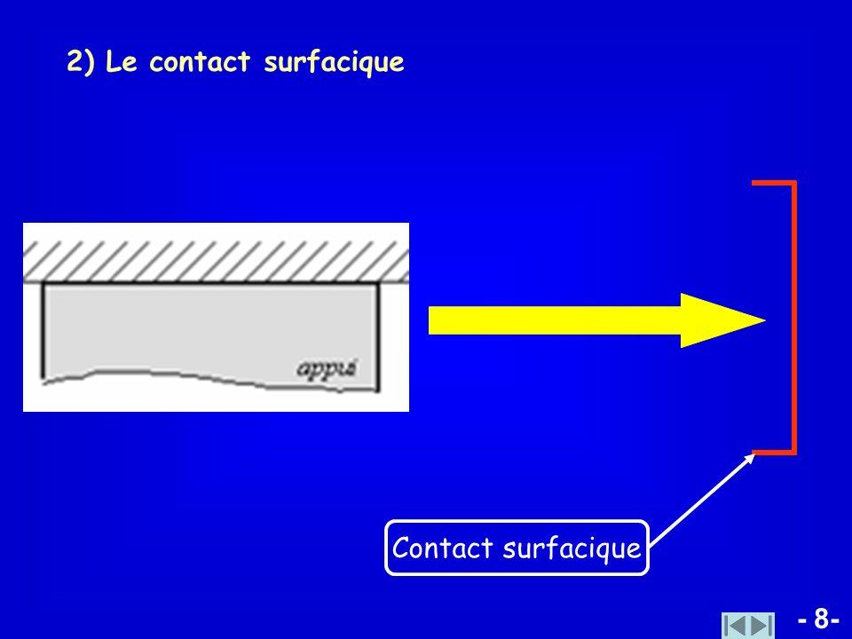 - 8- 2) Le contact surfacique Contact surfacique