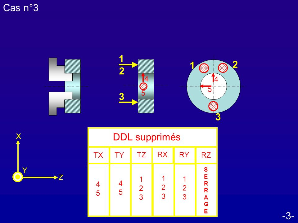 -4- Cas n°4 Z X Y DDL supprimés TXRZ TZ RX RY TY 1 1 2 2 3 SERRAGESERRAGE 4 5 5 3 4 12341234 12341234 12341234 12341234 5