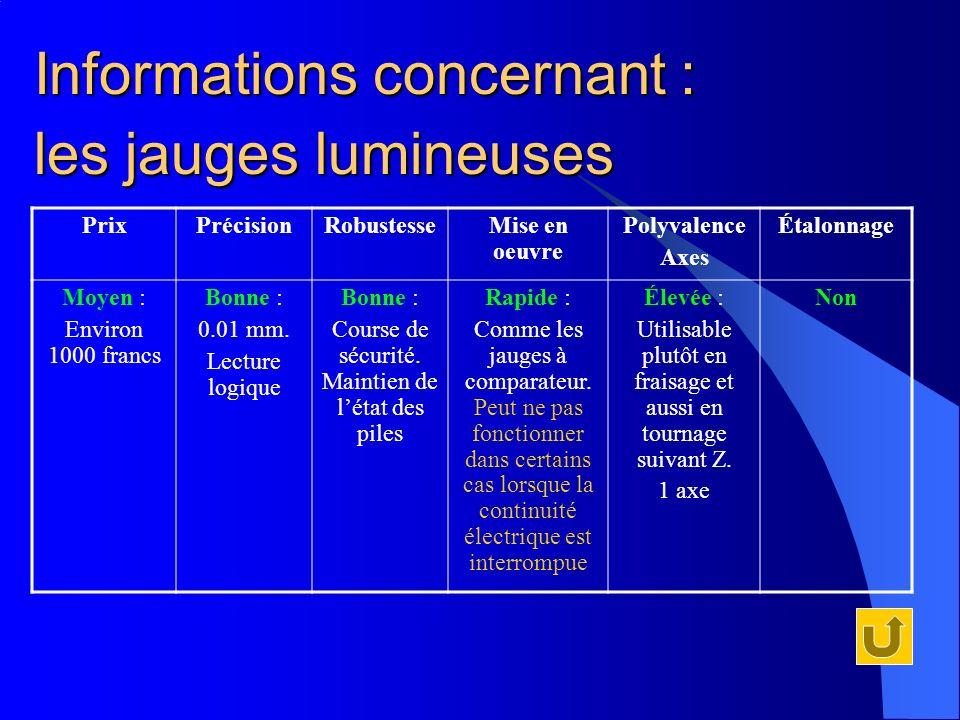 Informations concernant : PrixPrécisionRobustesseMise en oeuvre Polyvalence Axes Étalonnage Moyen : Environ 1000 francs Bonne : 0.01 mm. Lecture logiq