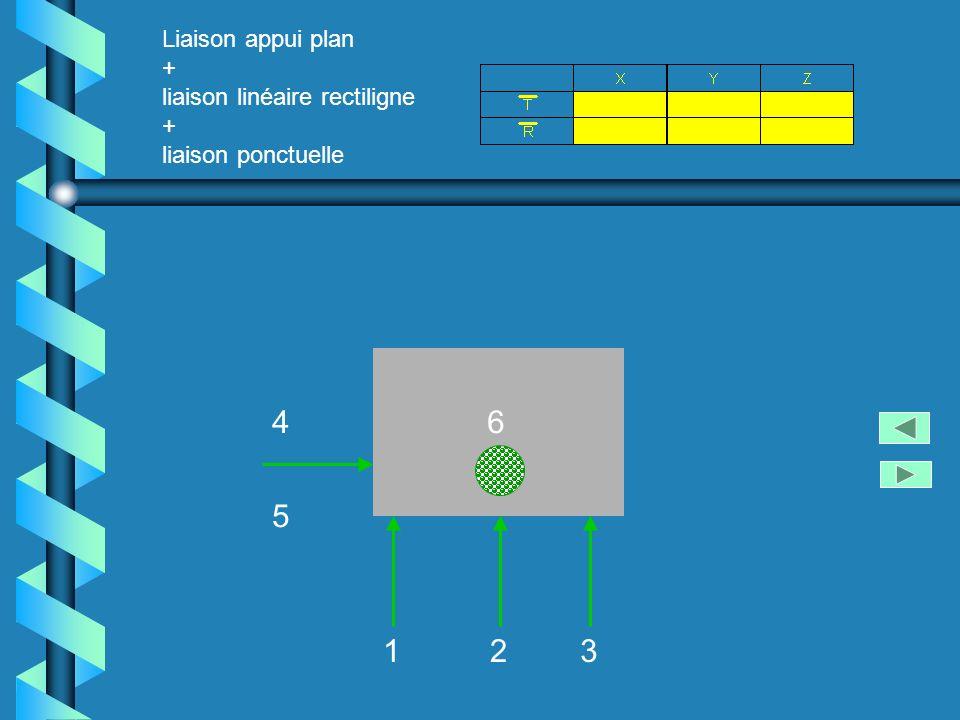 123 4 5 6 Liaison appui plan + liaison linéaire rectiligne + liaison ponctuelle