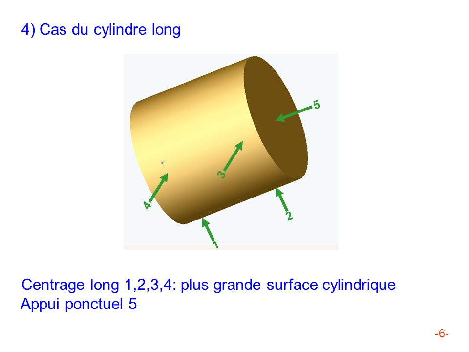 -6- 4) Cas du cylindre long 5 3 4 2 1 Centrage long 1,2,3,4: plus grande surface cylindrique Appui ponctuel 5