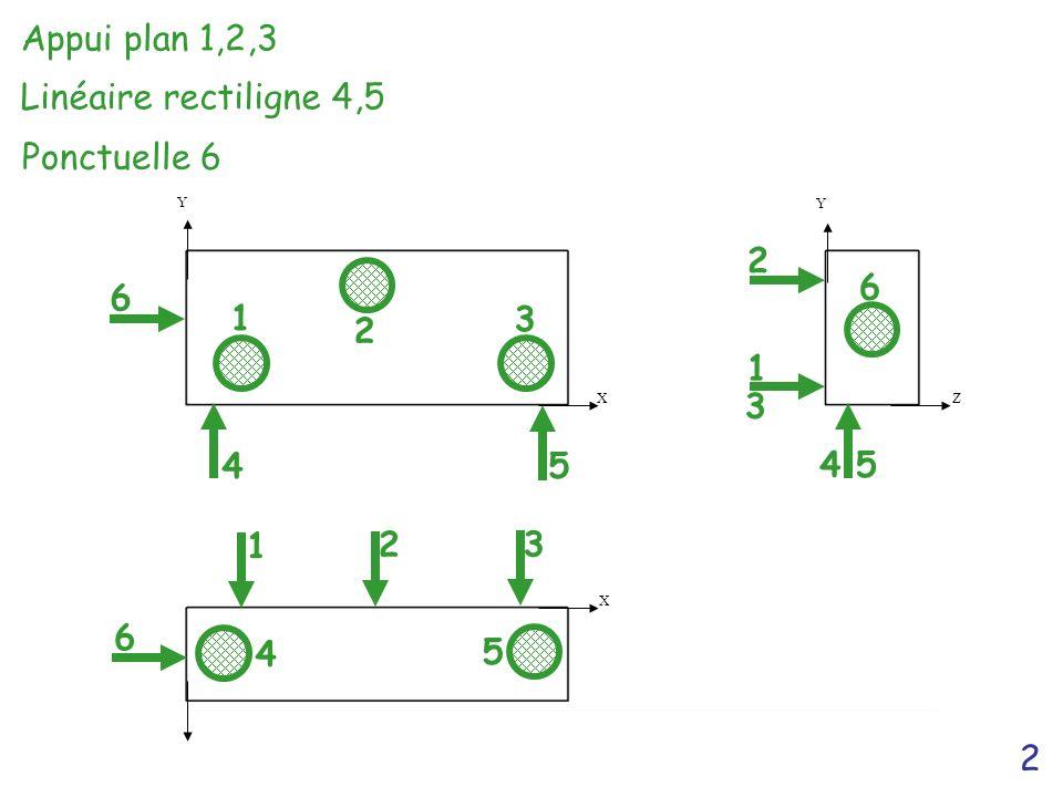 2 X X Z Y Y 1 1 2 2 2 3 3 1 3 4 4 5 45 5 6 6 6 Ponctuelle 6 Appui plan 1,2,3 Linéaire rectiligne 4,5