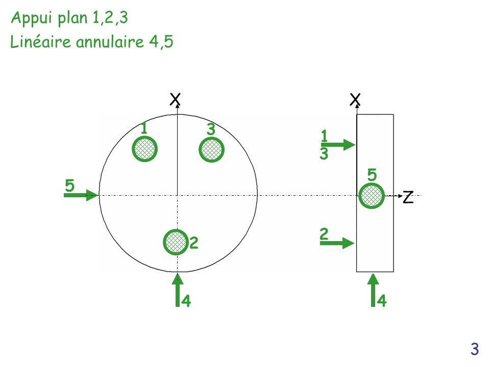 3 4 4 5 X X Z 1 2 3 1 3 2 5 Appui plan 1,2,3 Linéaire annulaire 4,5