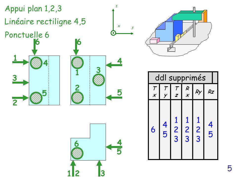 5 6 4 3 6 1 2 3 4 5 2 1 x y z ddl supprimés TxTx TyTy TzTz RxRx RyRz 6 4545 123123 123123 123123 4545 4 5 5 6 Ponctuelle 6 Appui plan 1,2,3 Linéaire r