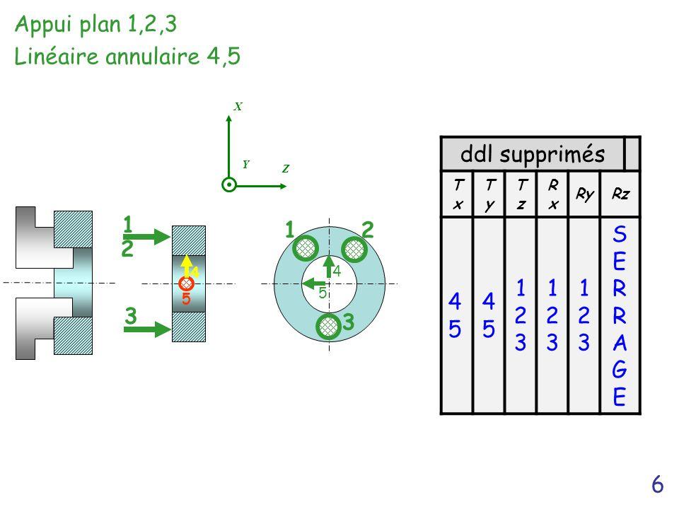 6 3 1 2 Appui plan 1,2,3 Y Z X ddl supprimés TxTx TyTy TzTz RxRx RyRz 4545 4545 123123 123123 123123 SERRAGESERRAGE 4 1 2 3 5 5 4 Linéaire annulaire 4