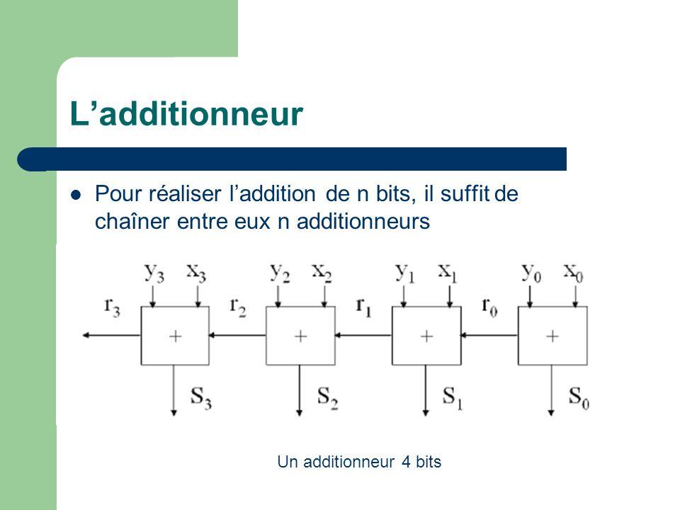 Ladditionneur Pour réaliser laddition de n bits, il suffit de chaîner entre eux n additionneurs Un additionneur 4 bits