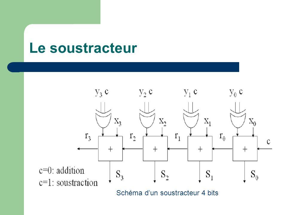 Le soustracteur Schéma dun soustracteur 4 bits