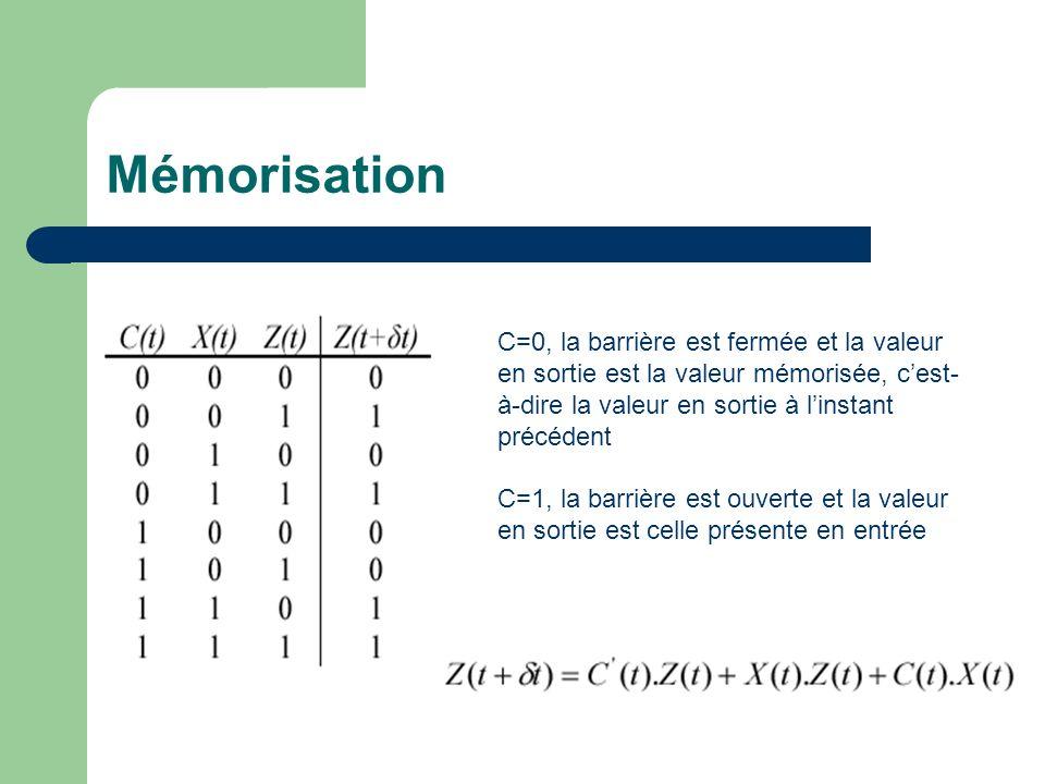 Mémorisation C=0, la barrière est fermée et la valeur en sortie est la valeur mémorisée, cest- à-dire la valeur en sortie à linstant précédent C=1, la