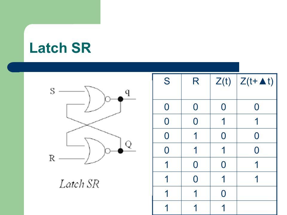 Latch SR SRZ(t)Z(t+t) 0000 0011 0100 0110 1001 1011 110 111