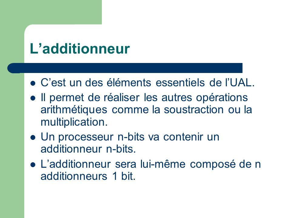 Ladditionneur Cest un des éléments essentiels de lUAL. Il permet de réaliser les autres opérations arithmétiques comme la soustraction ou la multiplic