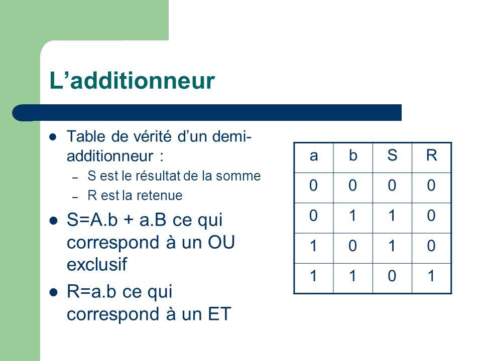 Ladditionneur rabSR 00000 00110 01010 01101 10010 10101 11001 11111 Table de vérité dun additionneur complet qui prend en compte la retenue dentrée : r = Retenue dentrée S =Résultat de la somme de r,a et b R =Retenue Sortie