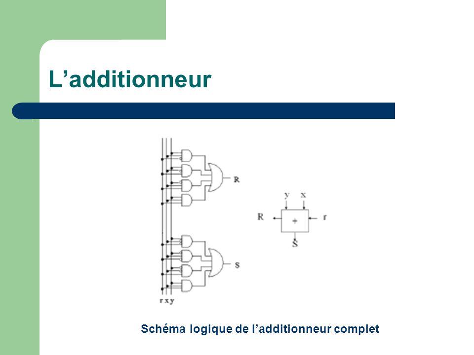 Ladditionneur Schéma logique de ladditionneur complet