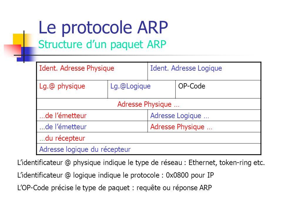 Le protocole ARP Structure dun paquet ARP Ident. Adresse PhysiqueIdent. Adresse Logique Lg.@ physiqueLg.@LogiqueOP-Code Adresse Physique … …de lémette
