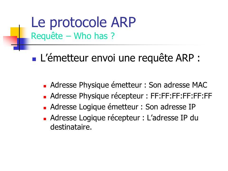 Le protocole ARP Requête – Who has ? Lémetteur envoi une requête ARP : Adresse Physique émetteur : Son adresse MAC Adresse Physique récepteur : FF:FF: