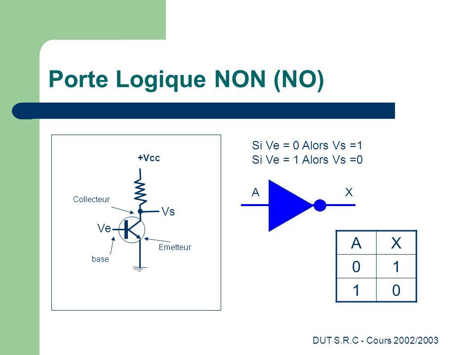 DUT S.R.C - Cours 2002/2003 Porte Logique NON (NO) +Vcc Vs Ve Collecteur Emetteur base Si Ve = 0 Alors Vs =1 Si Ve = 1 Alors Vs =0 AX 01 10 AX