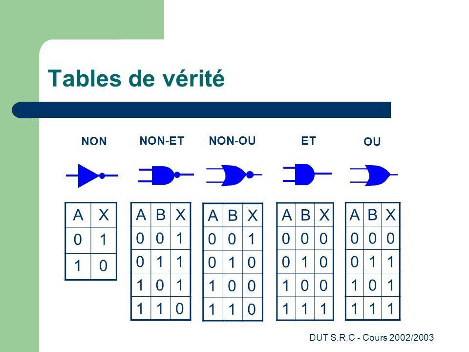 DUT S.R.C - Cours 2002/2003 Tables de vérité AX 01 10 ABX 001 011 101 110 ABX 001 010 100 110 ABX 000 010 100 111 ABX 000 011 101 111 NON NON-ET NON-O