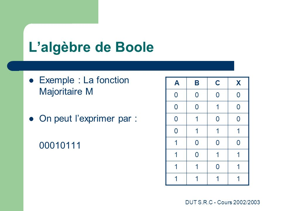 DUT S.R.C - Cours 2002/2003 Lalgèbre de Boole Exemple : La fonction Majoritaire M On peut lexprimer par : 00010111 ABCX 0000 0010 0100 0111 1000 1011