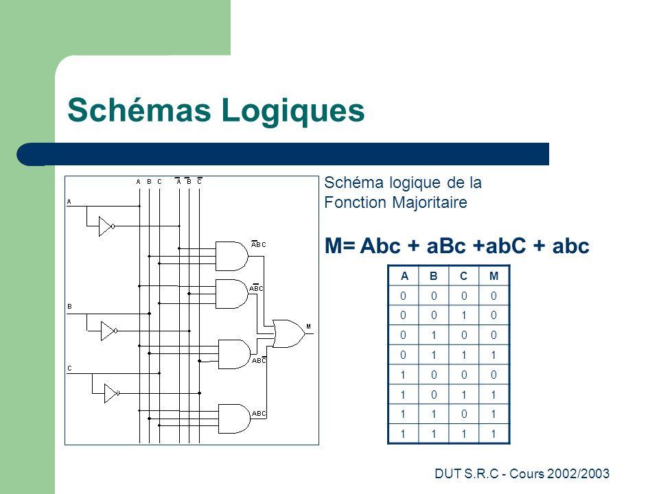 DUT S.R.C - Cours 2002/2003 Schémas Logiques Schéma logique de la Fonction Majoritaire M= Abc + aBc +abC + abc ABCM 0000 0010 0100 0111 1000 1011 1101