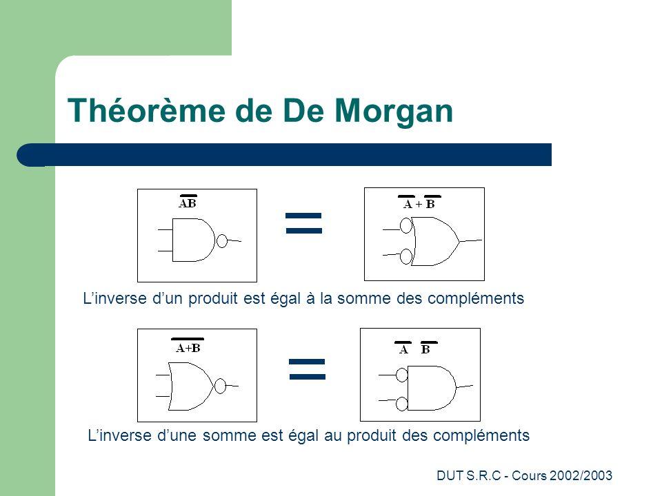 DUT S.R.C - Cours 2002/2003 Théorème de De Morgan Linverse dun produit est égal à la somme des compléments Linverse dune somme est égal au produit des