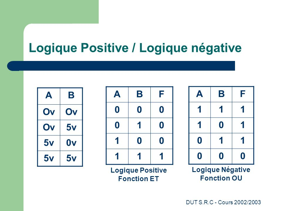 DUT S.R.C - Cours 2002/2003 Logique Positive / Logique négative AB Ov 5v 0v 5v ABF 111 101 011 000 ABF 000 010 100 111 Logique Positive Fonction ET Lo