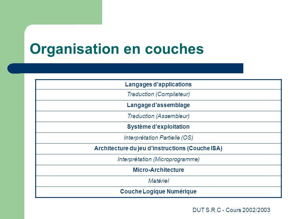 DUT S.R.C - Cours 2002/2003 Organisation en couches Langages dapplications Traduction (Compilateur) Langage dassemblage Traduction (Assembleur) Systèm
