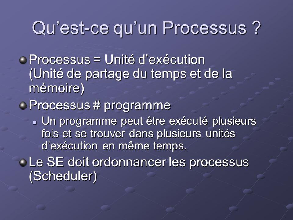 Quest-ce quun Processus ? Processus = Unité dexécution (Unité de partage du temps et de la mémoire) Processus # programme Un programme peut être exécu