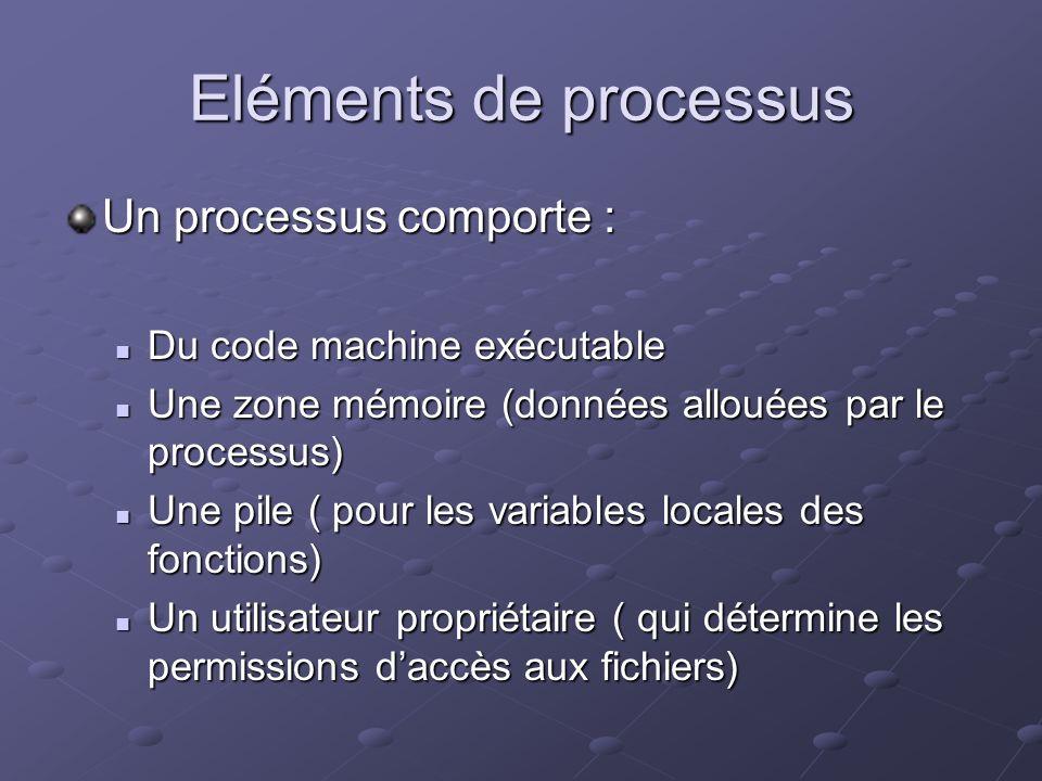 Eléments de processus Un processus comporte : Du code machine exécutable Du code machine exécutable Une zone mémoire (données allouées par le processu