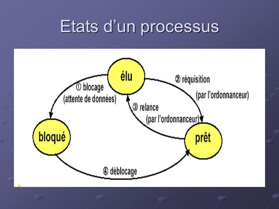 Etats dun processus