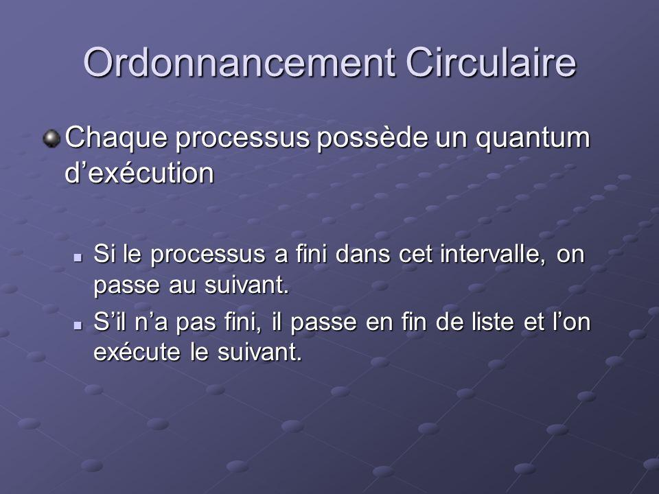 Ordonnancement Circulaire Chaque processus possède un quantum dexécution Si le processus a fini dans cet intervalle, on passe au suivant. Si le proces