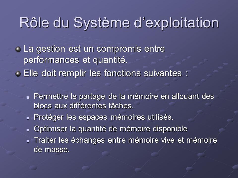Rôle du Système dexploitation La gestion est un compromis entre performances et quantité. Elle doit remplir les fonctions suivantes : Permettre le par