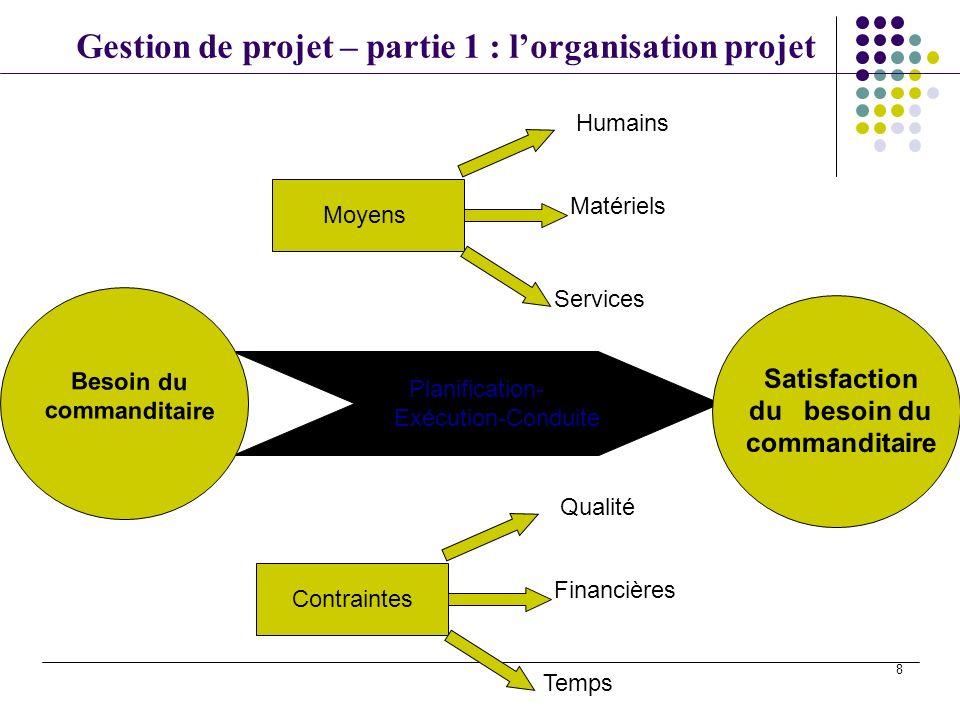 Gestion de projet – partie 1 : lorganisation projet 8 Planification- Exécution-Conduite Contraintes Qualité Financières Temps Besoin du commanditaire