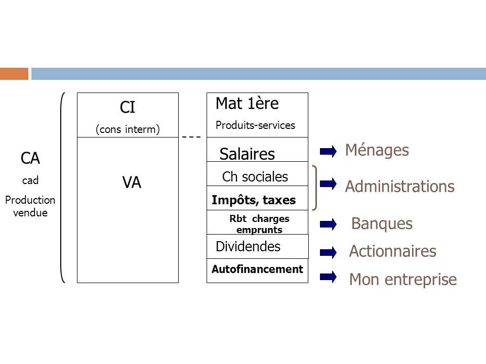 CI (cons interm) VA Mat 1ère Produits-services Salaires Ch sociales Impôts, taxes Rbt charges emprunts Dividendes Autofinancement Ménages Administrati