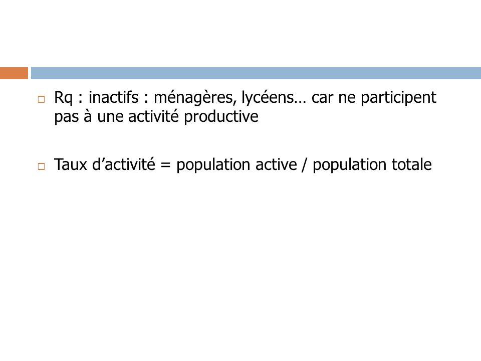 Rq : inactifs : ménagères, lycéens… car ne participent pas à une activité productive Taux dactivité = population active / population totale