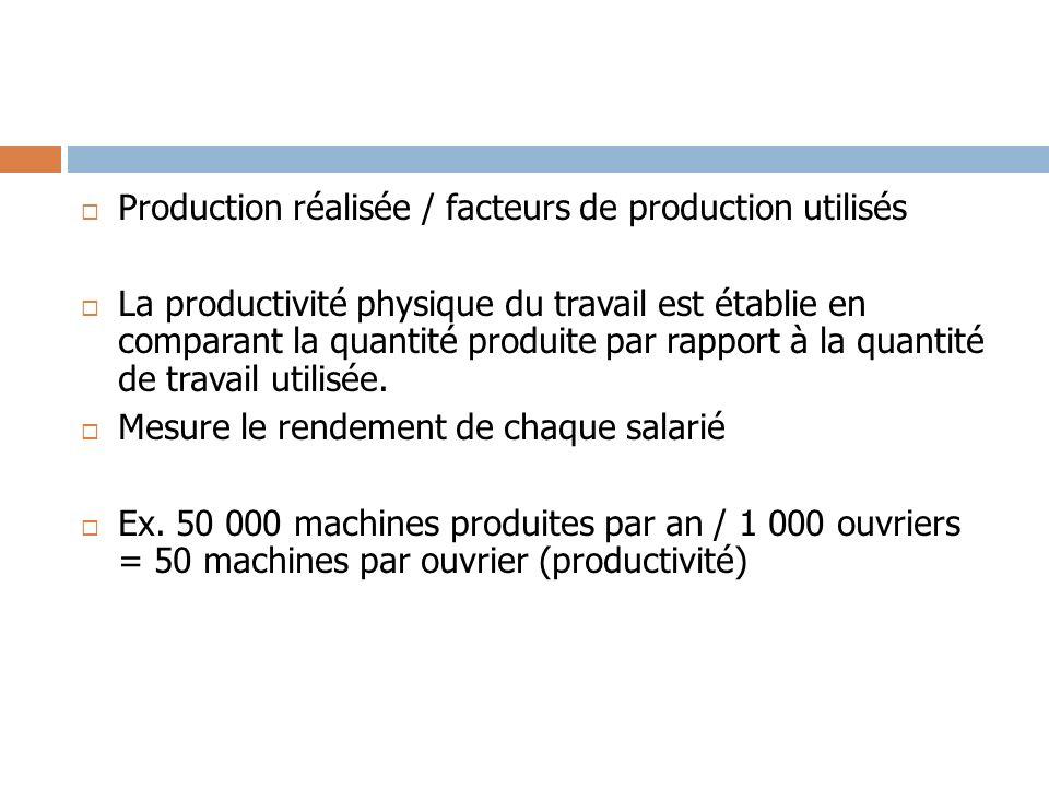 Production réalisée / facteurs de production utilisés La productivité physique du travail est établie en comparant la quantité produite par rapport à