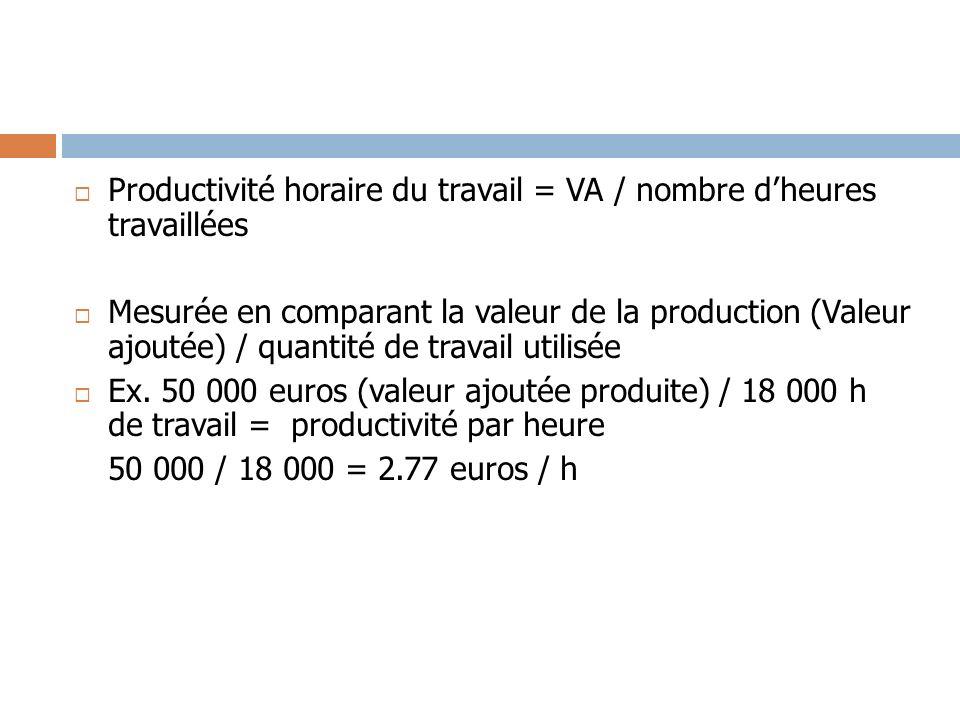 Productivité horaire du travail = VA / nombre dheures travaillées Mesurée en comparant la valeur de la production (Valeur ajoutée) / quantité de trava