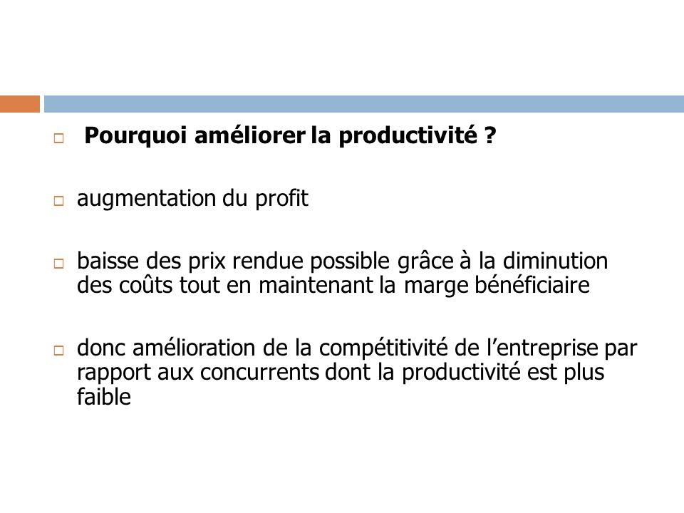 Pourquoi améliorer la productivité ? augmentation du profit baisse des prix rendue possible grâce à la diminution des coûts tout en maintenant la marg