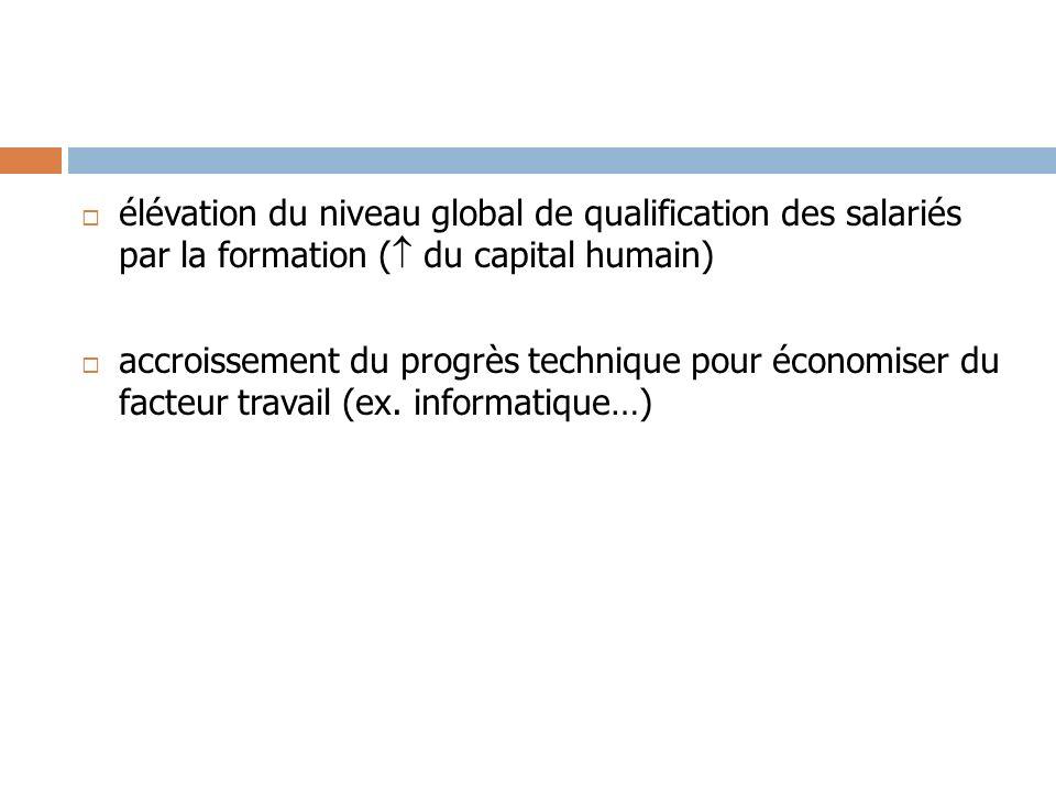 élévation du niveau global de qualification des salariés par la formation ( du capital humain) accroissement du progrès technique pour économiser du f