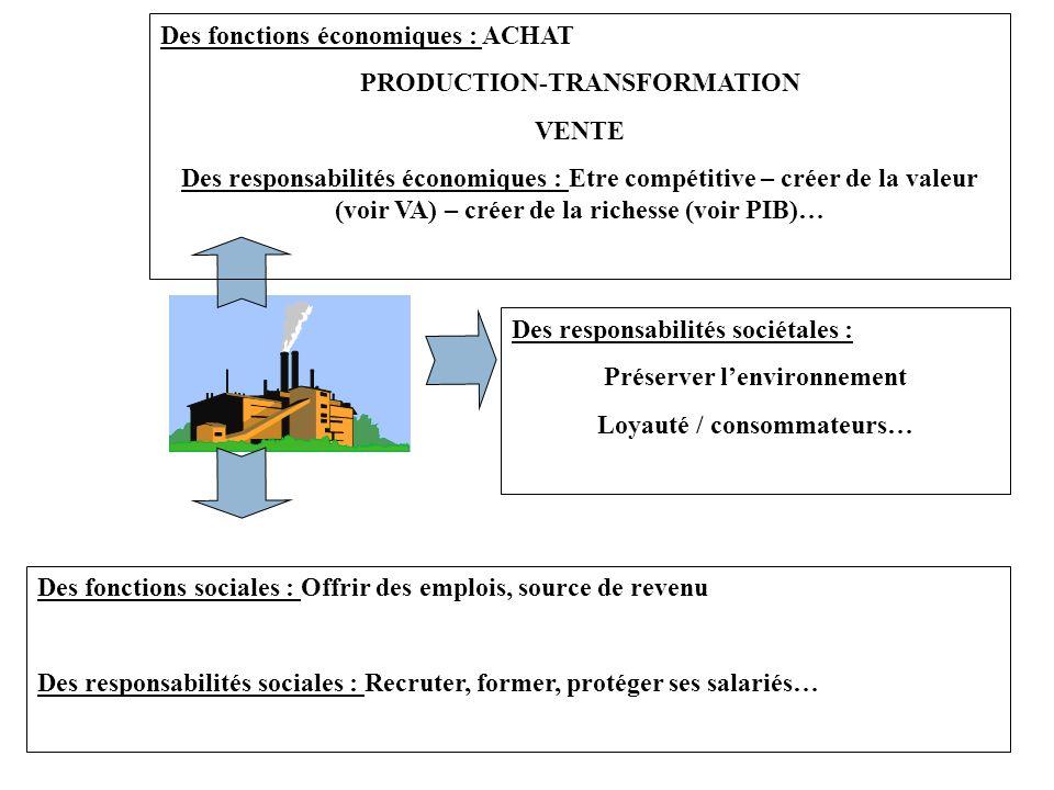 Des fonctions économiques : ACHAT PRODUCTION-TRANSFORMATION VENTE Des responsabilités économiques : Etre compétitive – créer de la valeur (voir VA) –