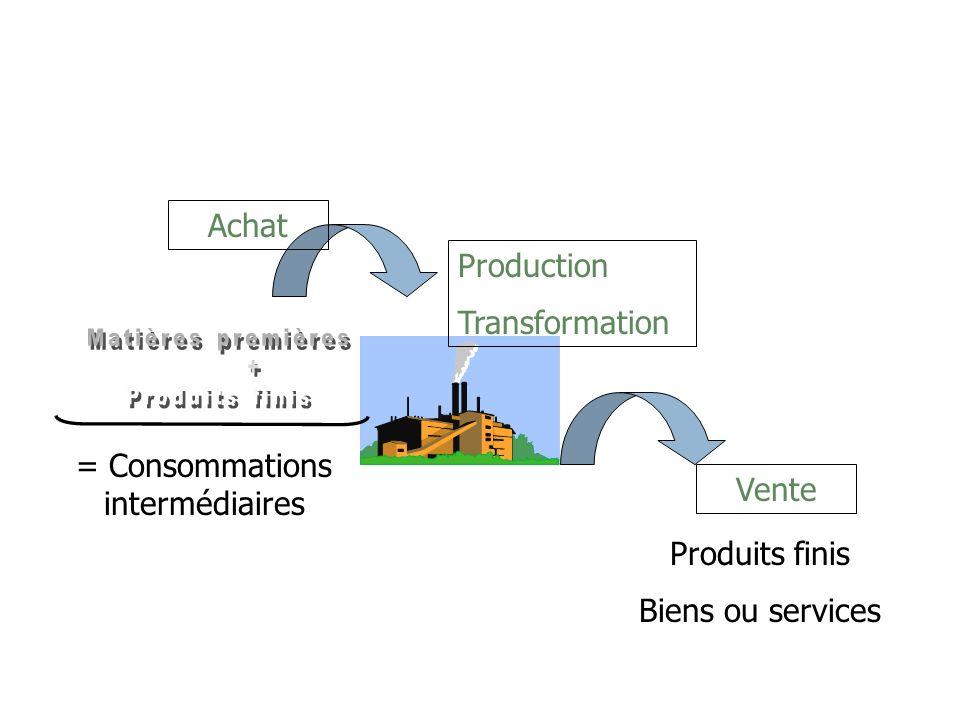 = Consommations intermédiaires Achat Production Transformation Vente Produits finis Biens ou services