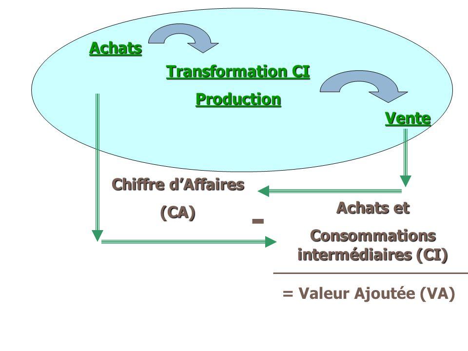 Achats Transformation CI Production Vente Chiffre dAffaires (CA) - Achats et Consommations intermédiaires (CI) = Valeur Ajoutée (VA)