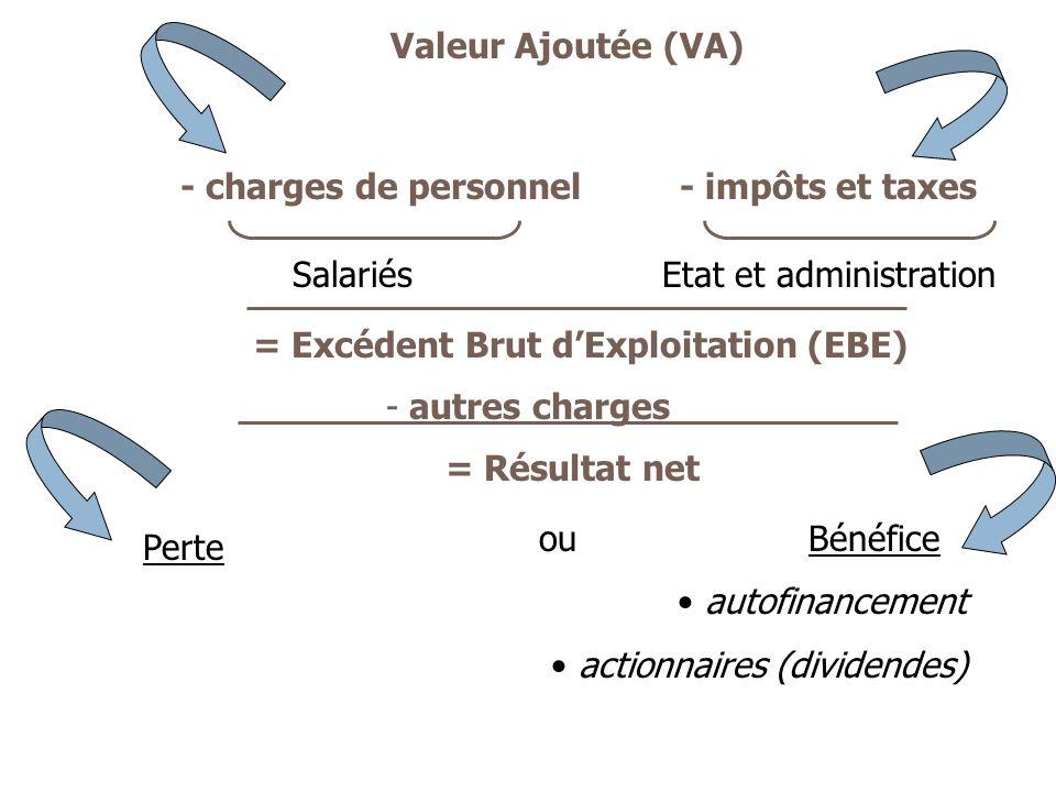 - charges de personnel = Excédent Brut dExploitation (EBE) Valeur Ajoutée (VA) SalariésEtat et administration - autres charges = Résultat net ou Bénéf