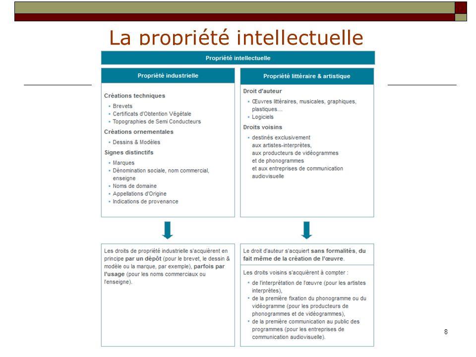 La propriété intellectuelle 29 IV : les dérogations A : les actes dérogeant à la demande dautorisation L article.