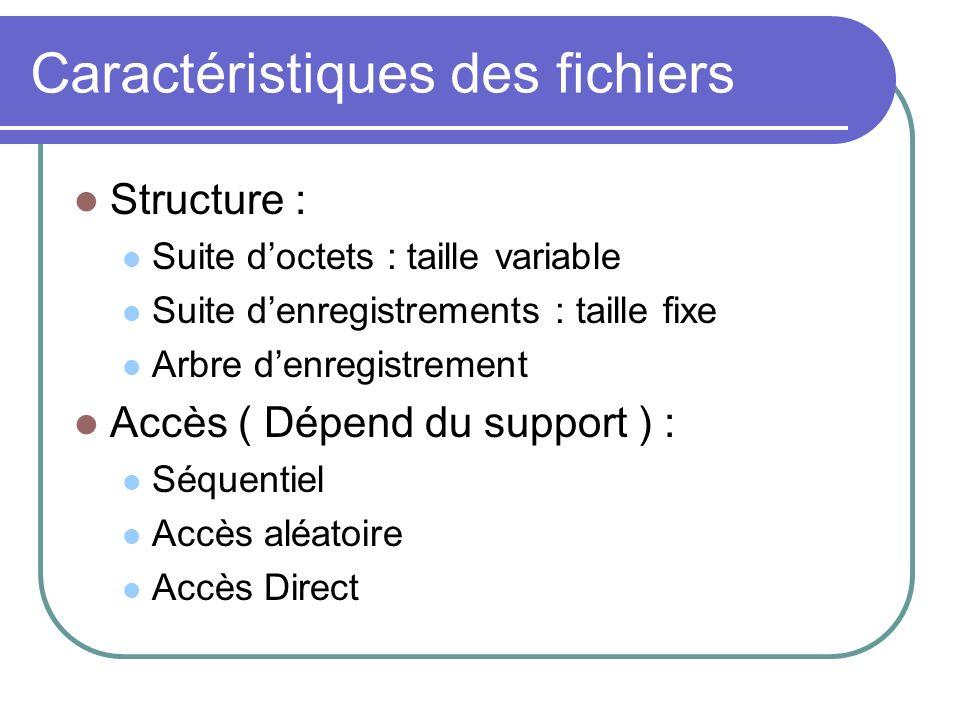 Caractéristiques des fichiers Structure : Suite doctets : taille variable Suite denregistrements : taille fixe Arbre denregistrement Accès ( Dépend du